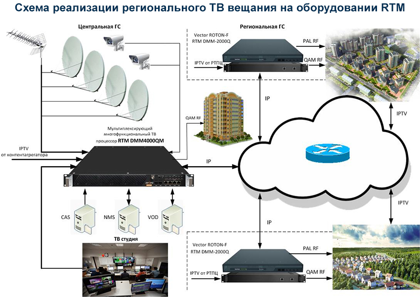 Схема реализации регионального ТВ вещания на оборудовании RTM